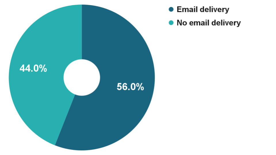 50 lead magnet download charts (1) email vs no