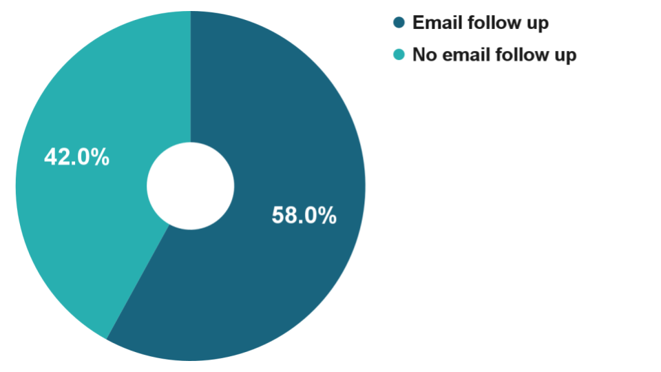 50 lead magnet download charts (2) email follow up